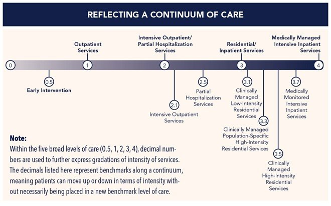 ASAM Continuum of Care