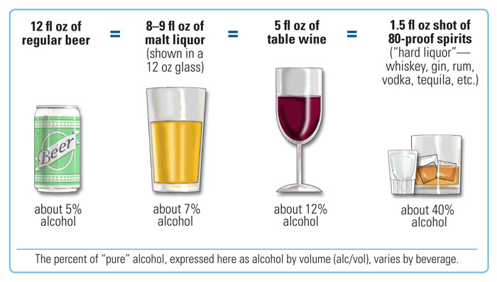 35 alcohol by volume is what proof