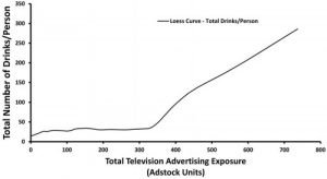 Drinks per Person vs Television Advertising Exposure